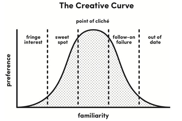 The Creatieve Curve die je ook kunt toepassen op een event.