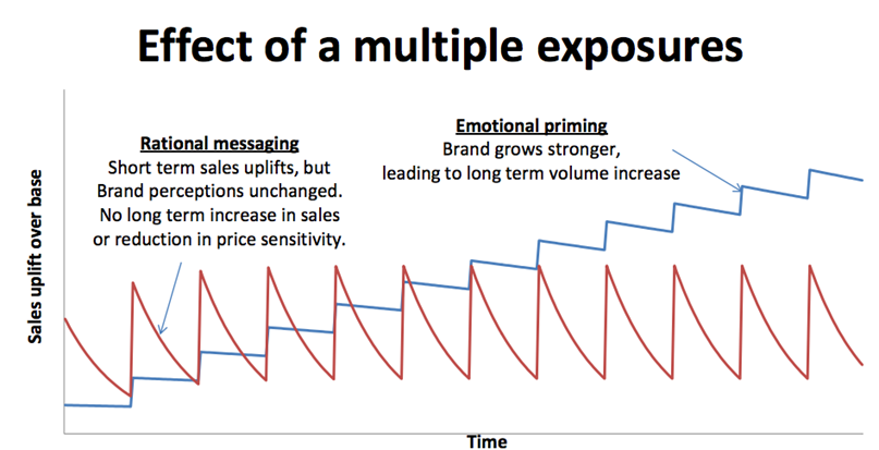 Het effect van emotional priming.