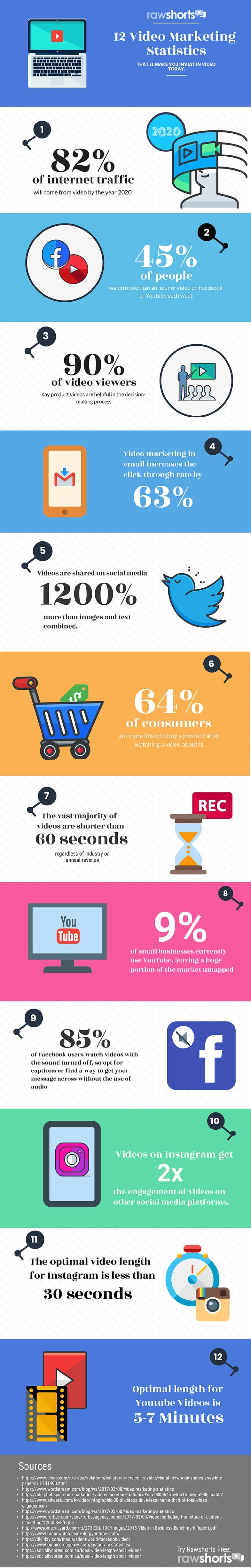 Infographic met 12 feiten over over videomarketing.