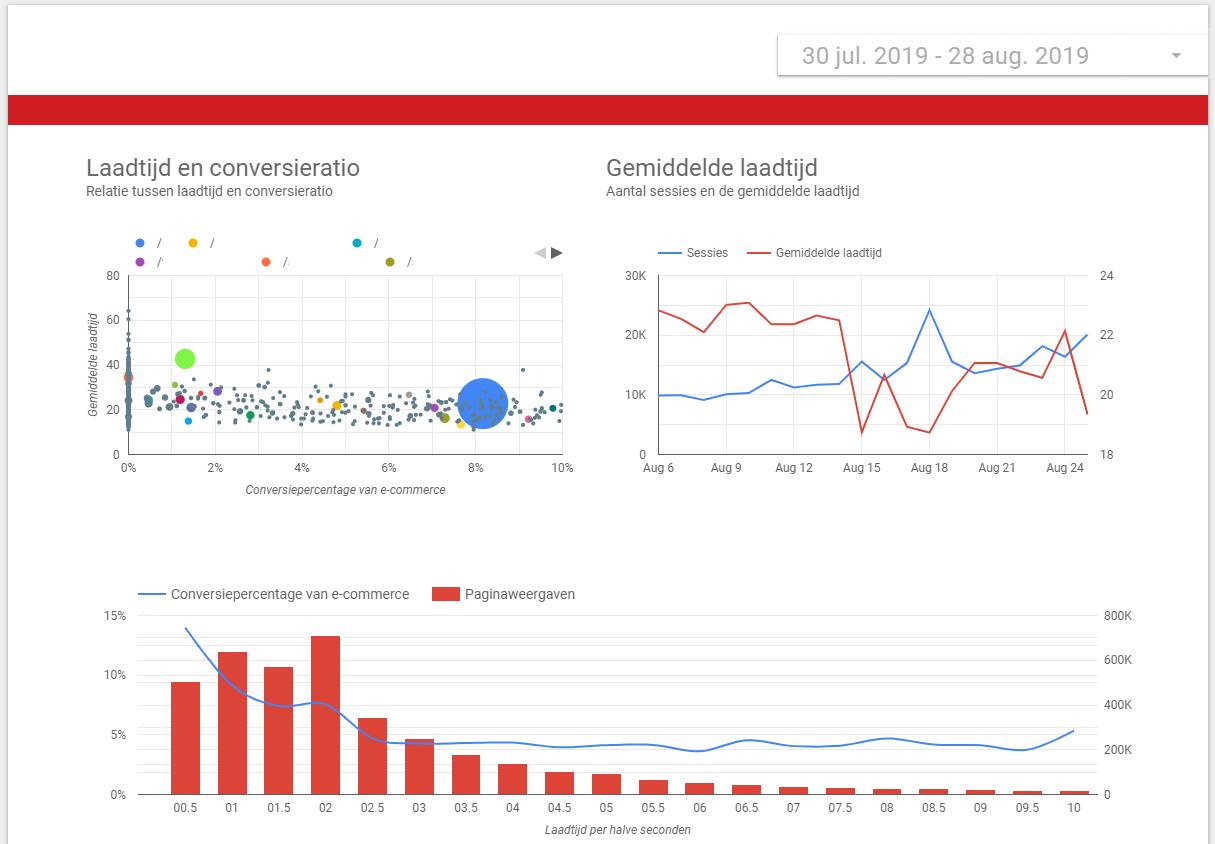 Google Data Studio: dashboard over laadtijd en conversieratio.