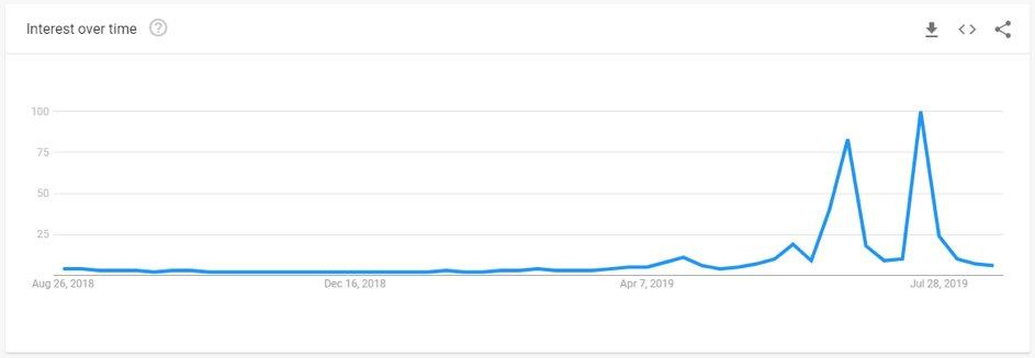 Screenshot van de tool Google Trends, voor concurrentie-onderzoek.