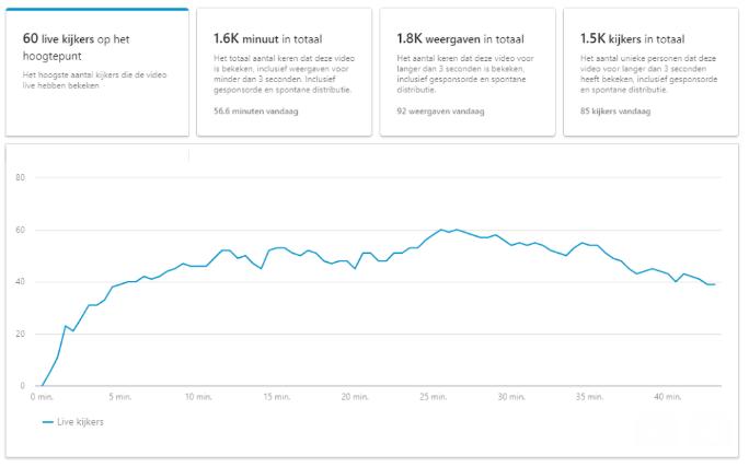 Screenshot van de resultaten van de eerste keer live op LinkedIn.
