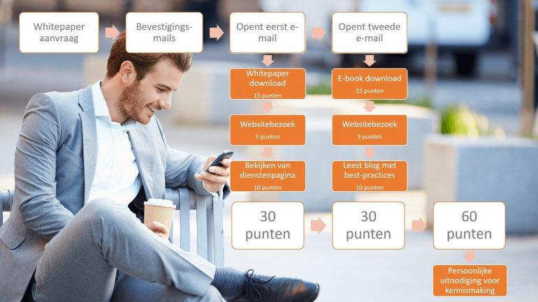 Marketing automation workflow.