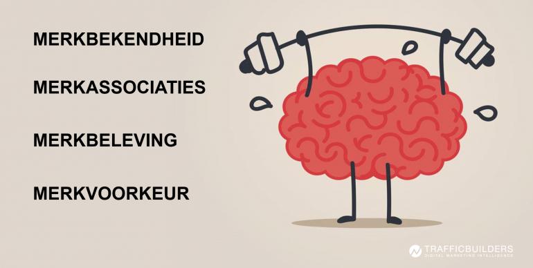 Vier cognitieve fasen die je doelgroep doorloopt, van merkbekendheid tot merkvoorkeur.