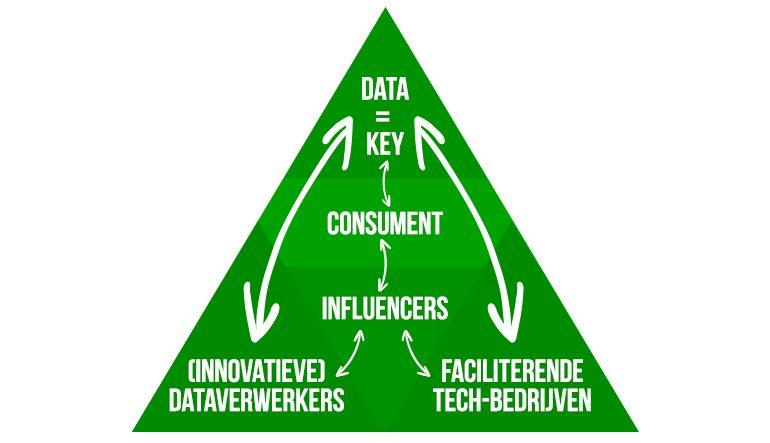Driehoek data tech en verwerkers.