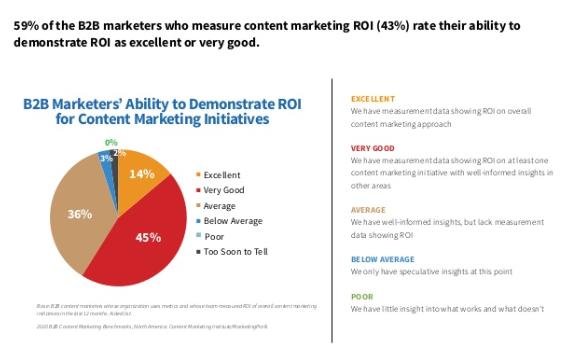 B2B-marketingonderzoek. Contentmarketing meten.
