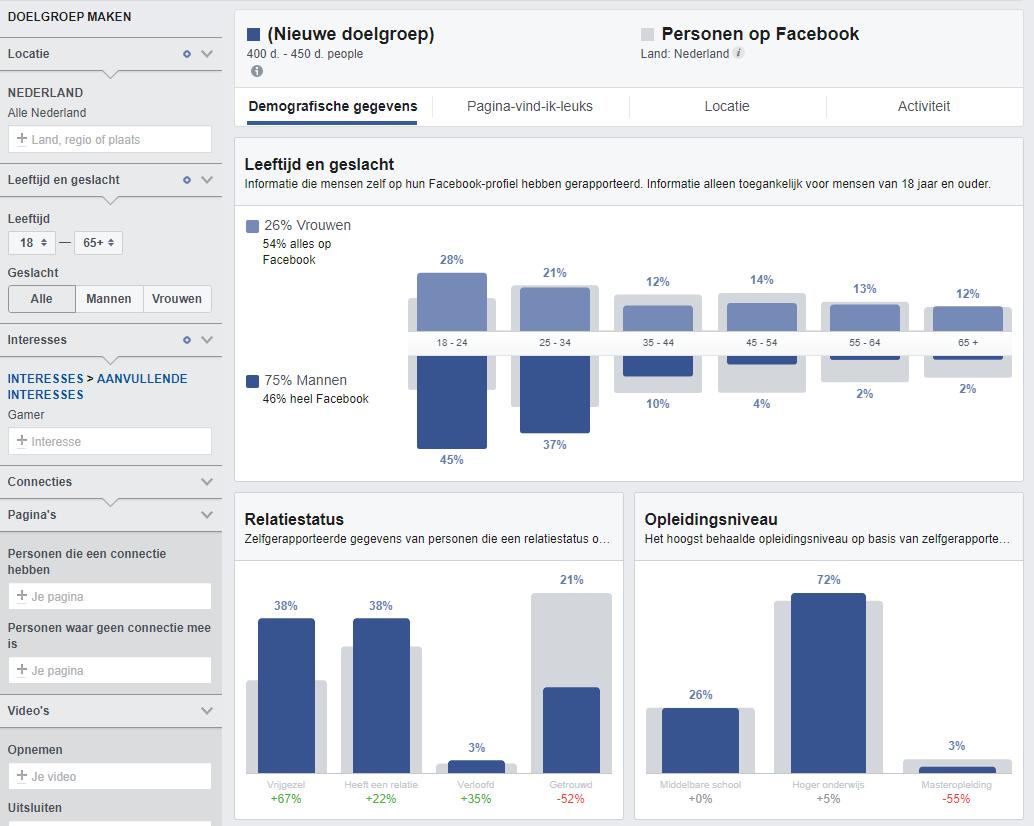 Screenshot van targeting op Facebook.