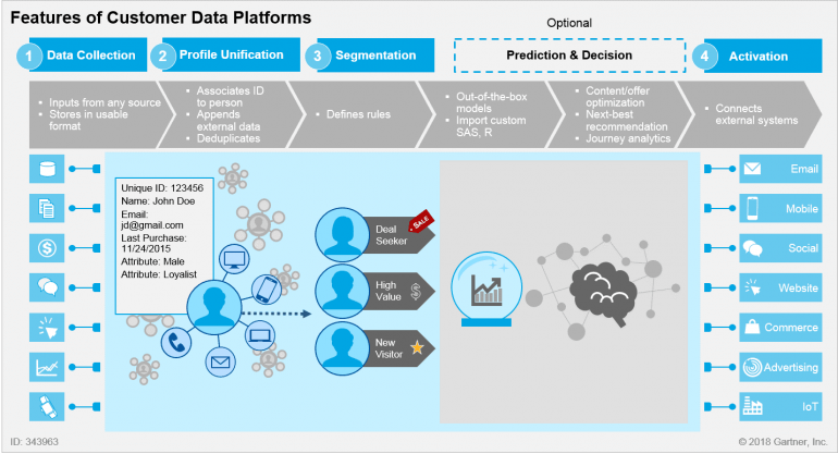 Schema van een CDP data-driven marketing