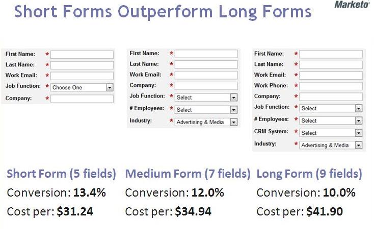 Een onderzoek naar het conversieratio bij verschillende formulier-lengtes.