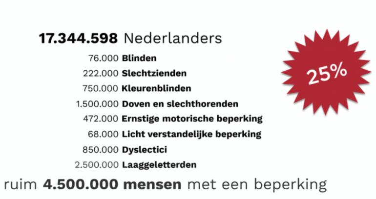 In Nederland zijn er ruim 4.500.000 mensen met een beperking. Screenshot uit presentatie Roadshow.