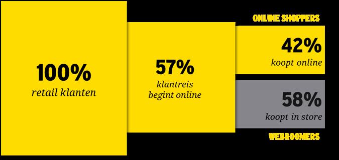 Afbeelding van hoeveel klanten online shopt en hoeveel klanten nog in een fysieke winkel spullen kopen.
