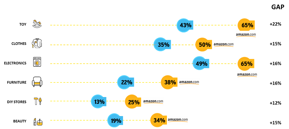 Het online koopgedrag per categorie in Nederland (blauw) versus Amazon landen (oranje).