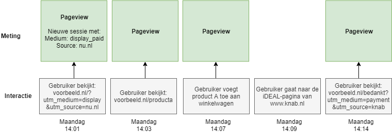 De sessie, nu met knab.nl uitgesloten.