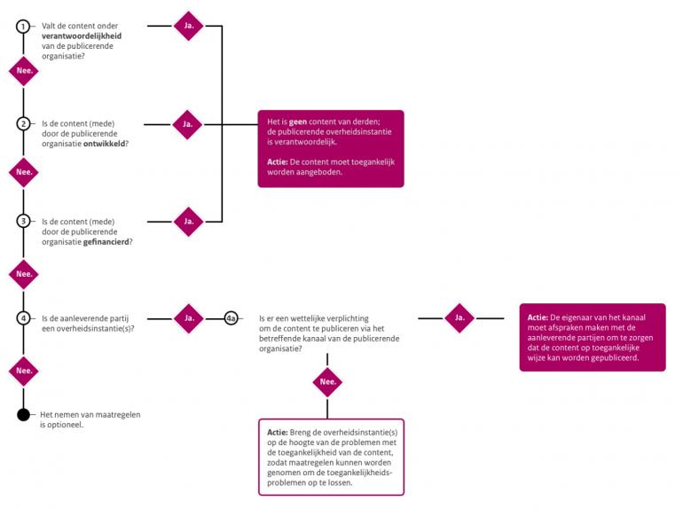 Overzichtelijk stappen plan van content aanbieden vanuit derden partijen