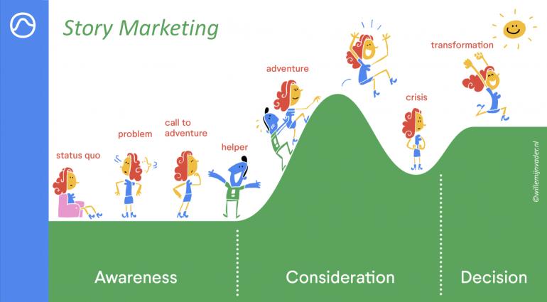 Screenshot van Story Marketing.