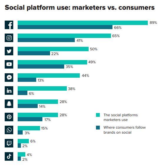 Sprout onderzoek: gebruik van social platforms marketeers versus consumenten.