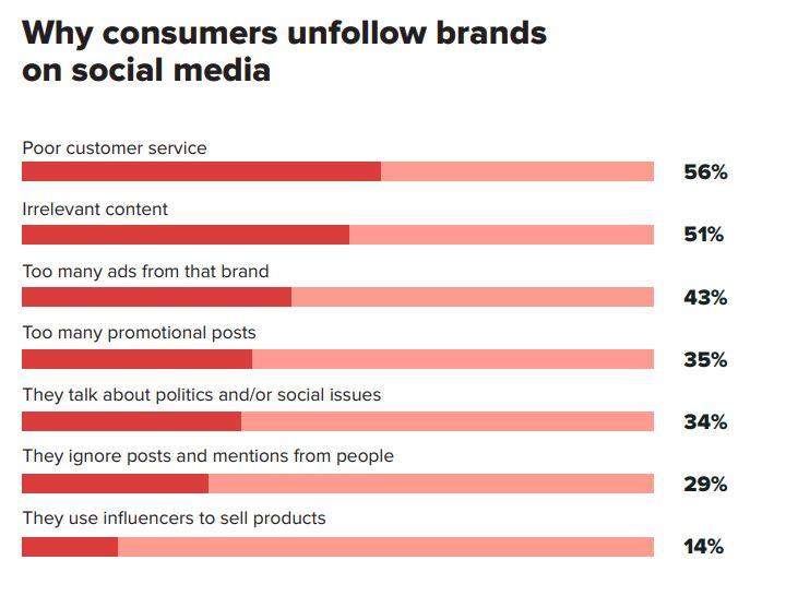 Sprout onderzoek: waarom consumenten merken ontvolgen.