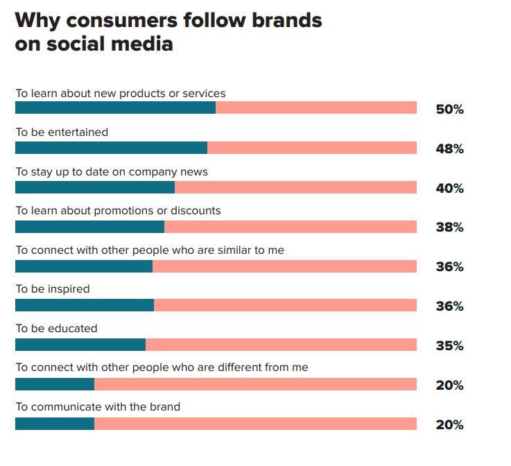 Sprout onderzoek: waarom consumenten merken volgen.