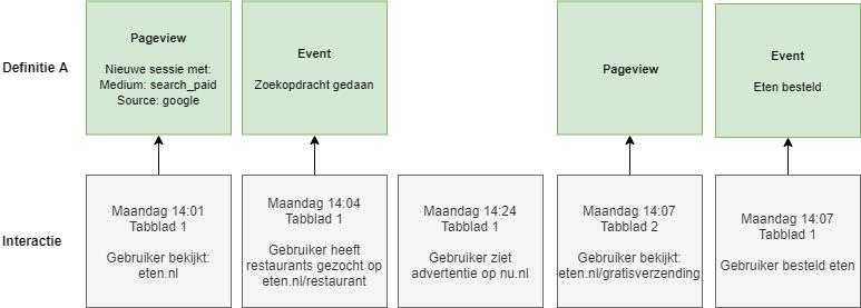 Interactieschema volgens definitie A.