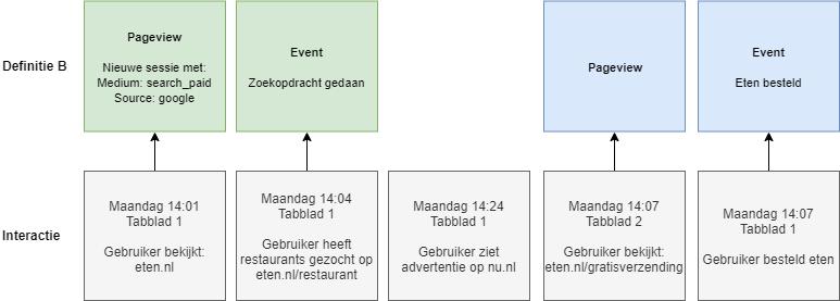Interactieschema volgens definitie B.