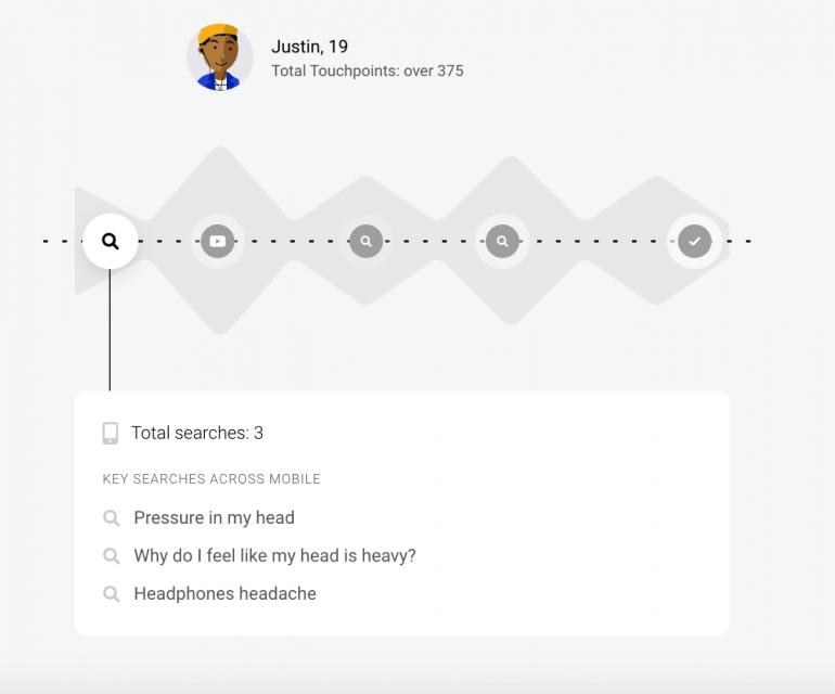 Onderzoek Google touchpoints