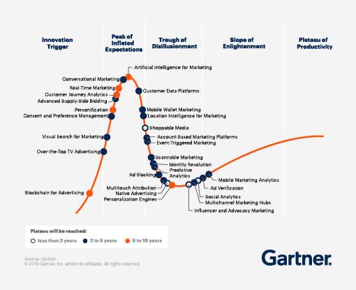 Marketing Hype Cycle van Gartner