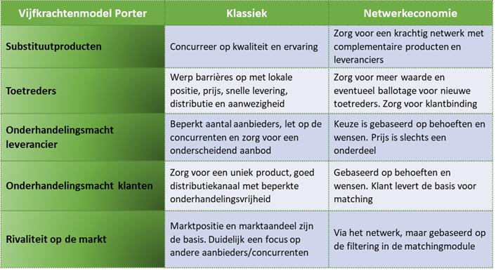Het vijfkrachtenmodel van Porter, klassiek en in de netwerkeconomie.