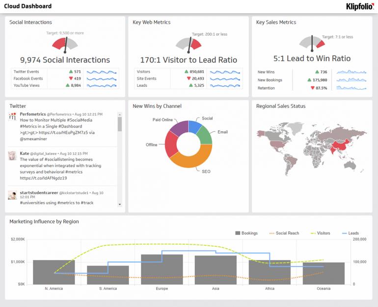 Voorbeeld van een datavisualisatie-tool voor data-driven marketing.