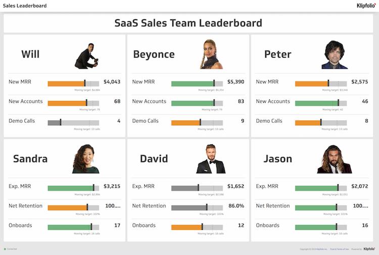 Voorbeeld van een dashboard voor data-driven marketing