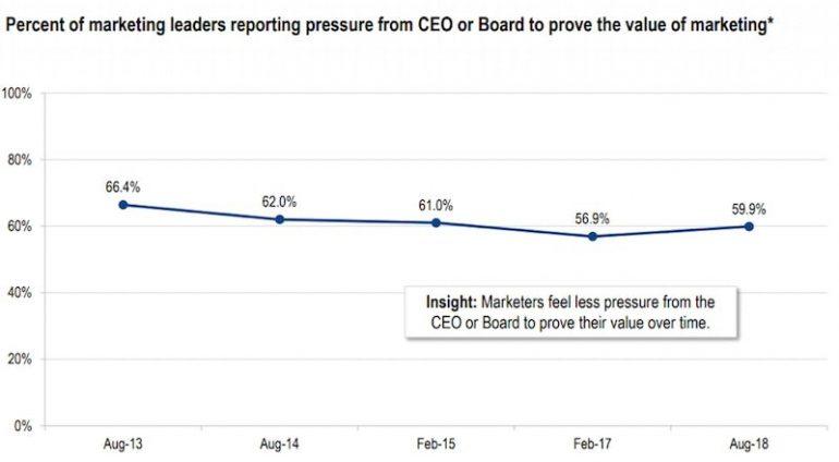 Grafiek: 60% van de CMO's voelt de druk om de waarde van hun marketingactiviteiten aan te tonen