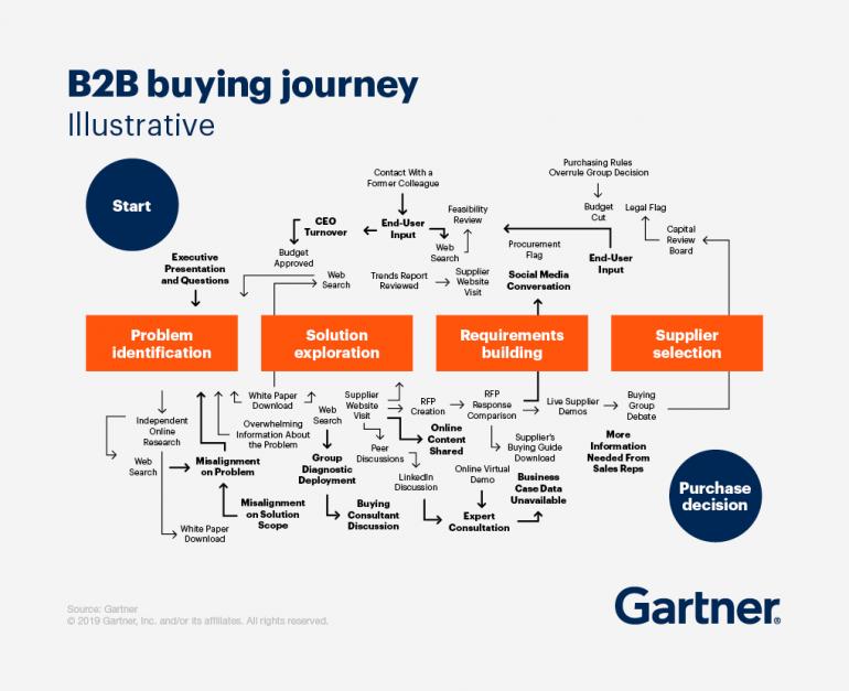 buying journey