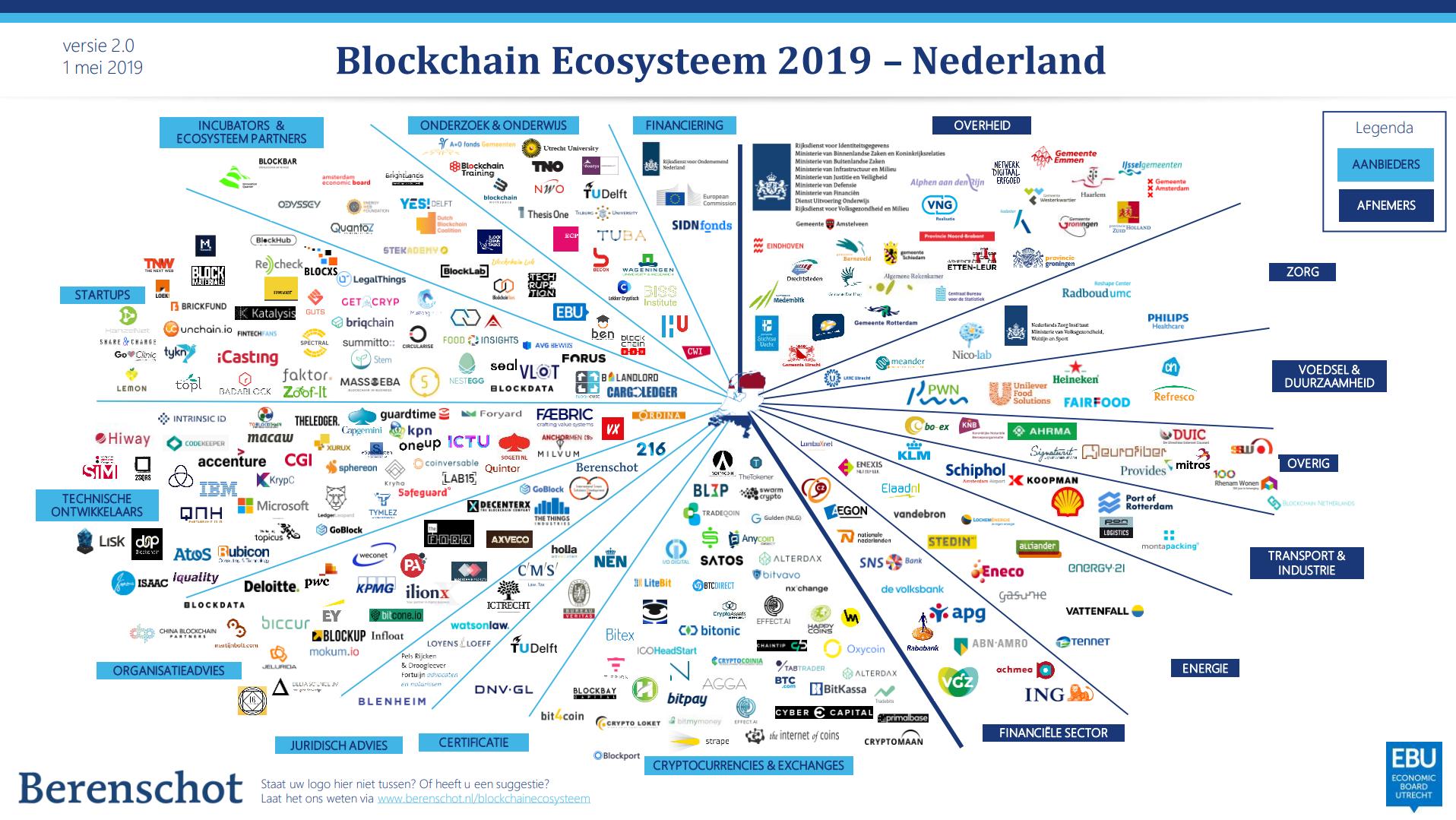 Een overzicht van de verschillende bedrijven, actief in de blockchain-sector.