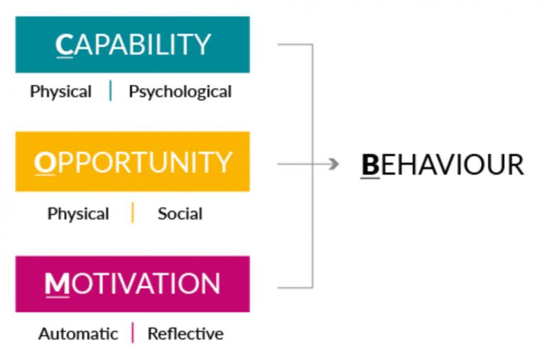 Het COM-B model of behavioural change.