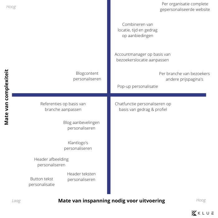 Ideeën voor websitepersonalisatie geplot in een model.