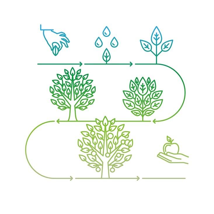 duurzaamheidscommunicatie