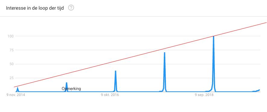 Screenshot van de stijgende interesse in Black Friday.