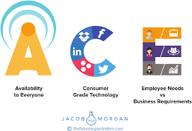 Digital employee experience: ACE technology
