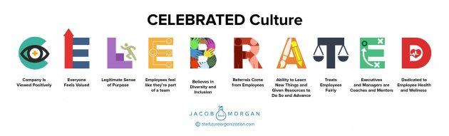 CELEBRATED Culture