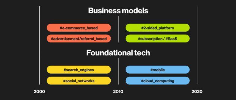 Foundational technology