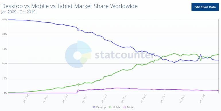 SEO-trends 2020: desktop versus mobile versus tablet.