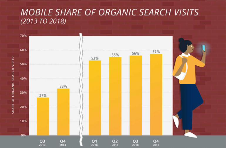 Mobile share of organic search visits.