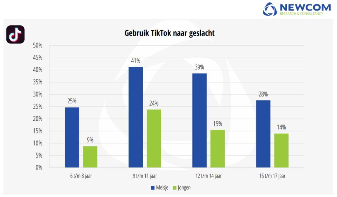 De populariteit van TikTok per leeftijdscategorie in een tabel.