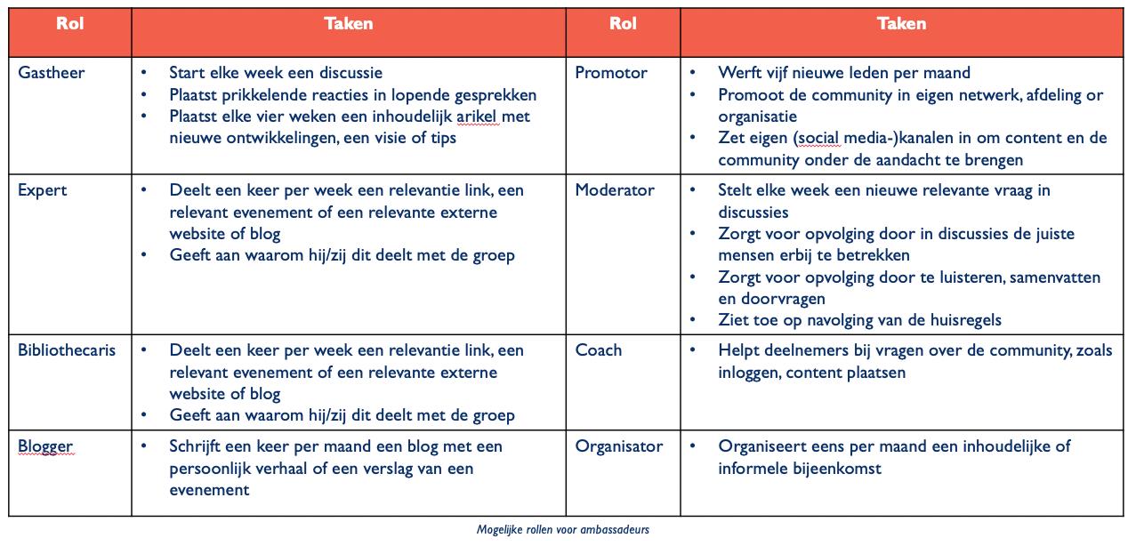 Een schema met de rol- en taakverdeling bij het starten van een community.