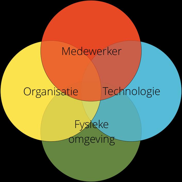 Venn-diagram van medewerker, organisatie, technologie en fysieke omgeving