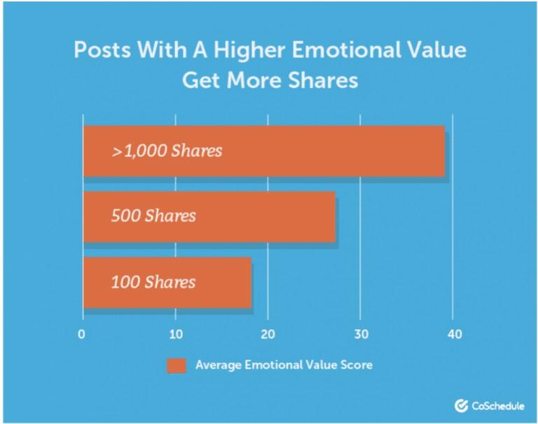 CoSchedule onderzoek naar succes van emotie in blogtitels