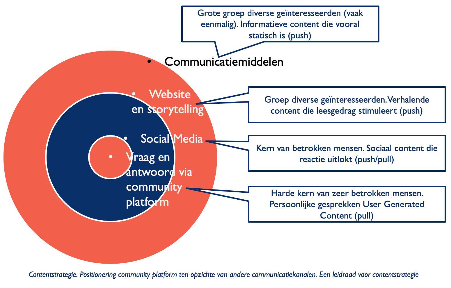 Schematische weergave van de positionering van een community platform ten opzichte van andere communicatiekanalen.