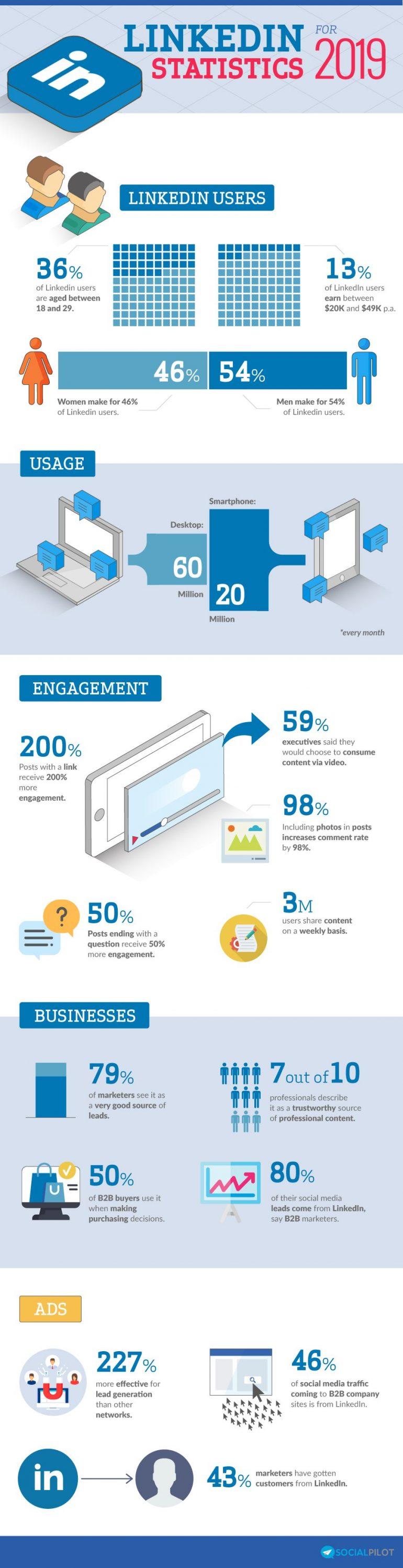 Infographic met feiten en cijfers over LinkedIn.