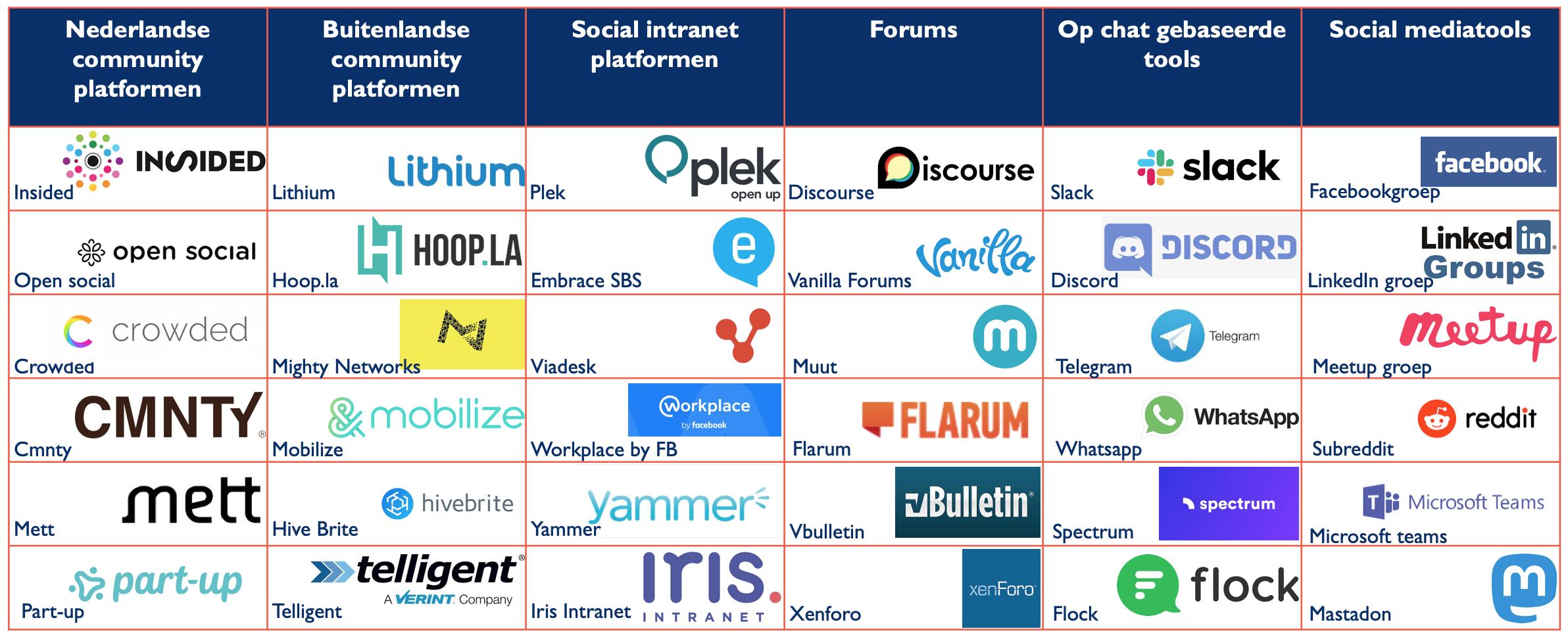 Een handig overzicht met kant-en-klare community-platformen.
