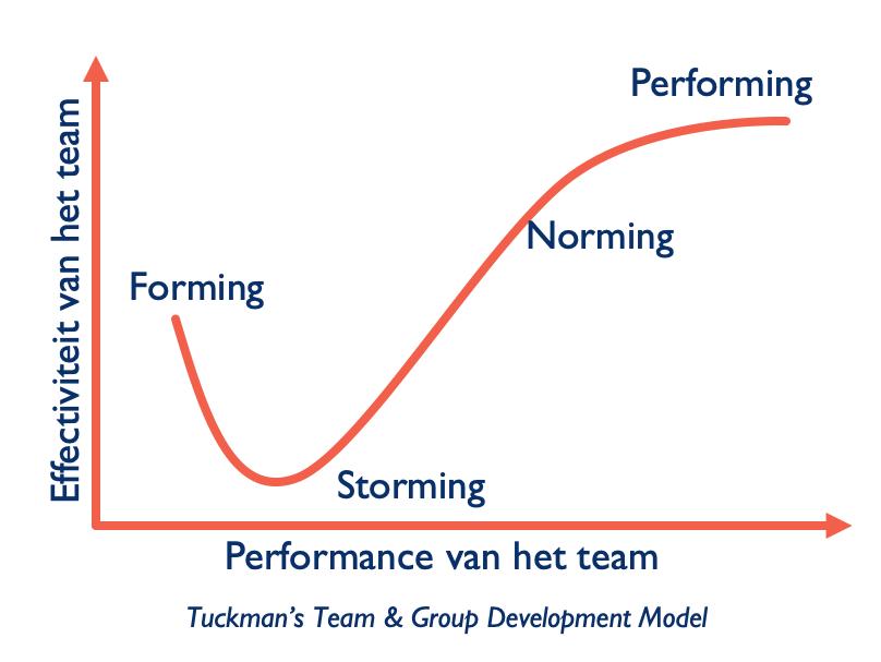 Afbeelding van het Tuckman's Team & Group Develoment Model.