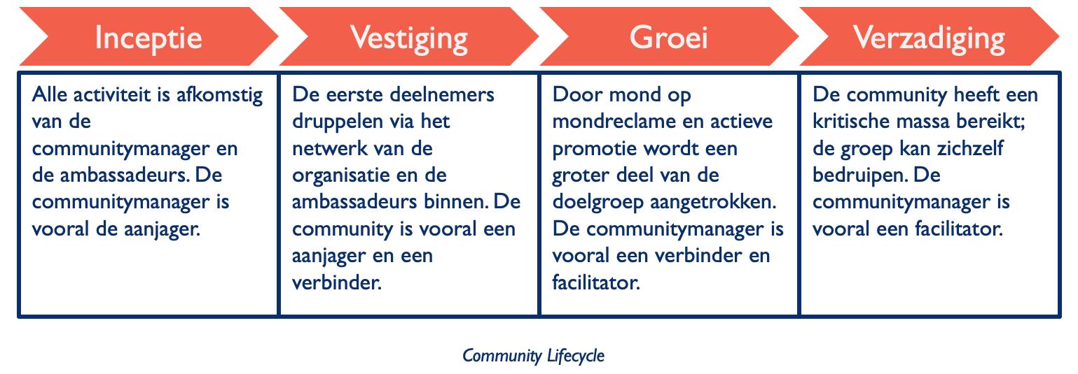 Afbeelding van de community lifecycle.